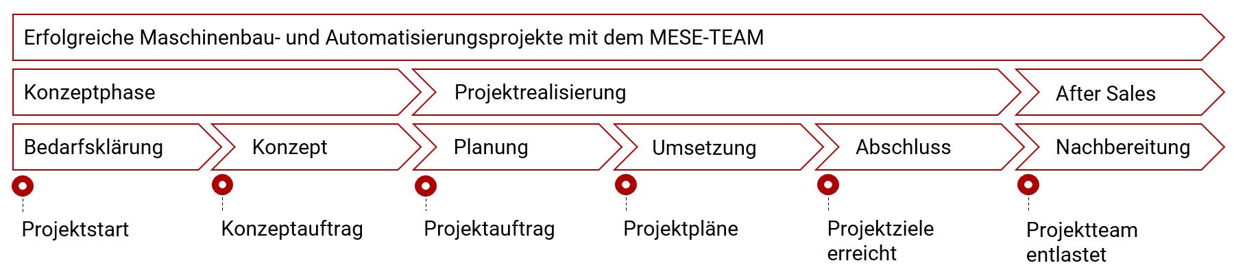 Projektstruktur Maschinenbau Automatisierung - MESE